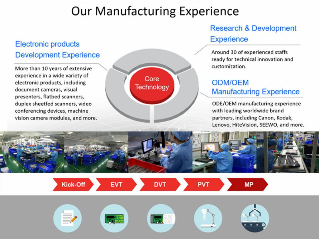 Our Manufacturing Experience
